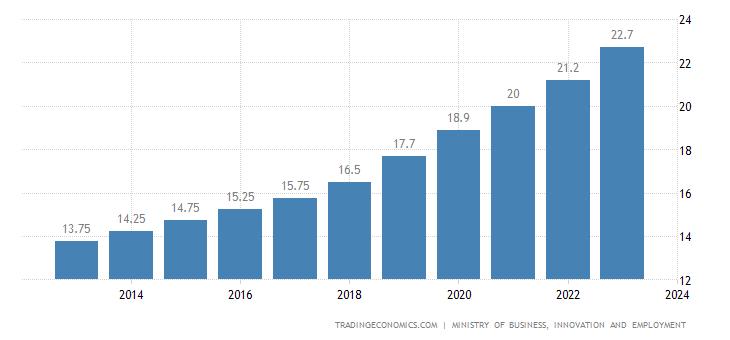 New Zealand Gross Minimum Hourly Wage