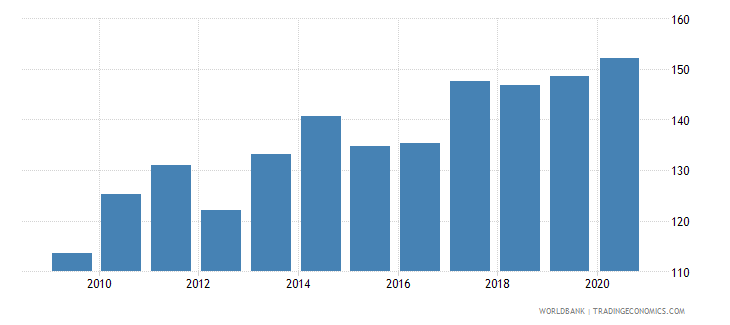 new zealand net barter terms of trade index 2000  100 wb data