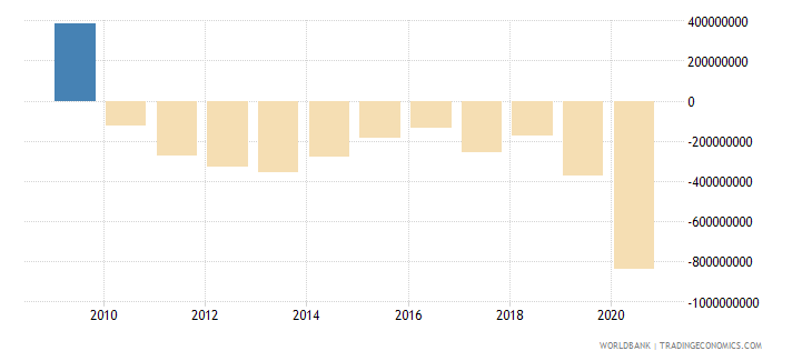 new zealand net current transfers from abroad us dollar wb data