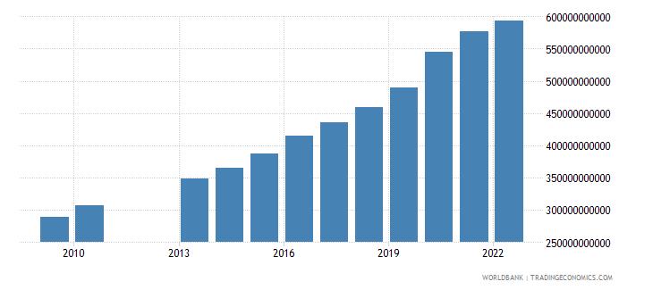 new zealand net domestic credit current lcu wb data