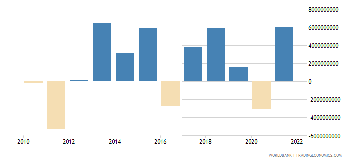 new zealand net errors and omissions adjusted bop us dollar wb data