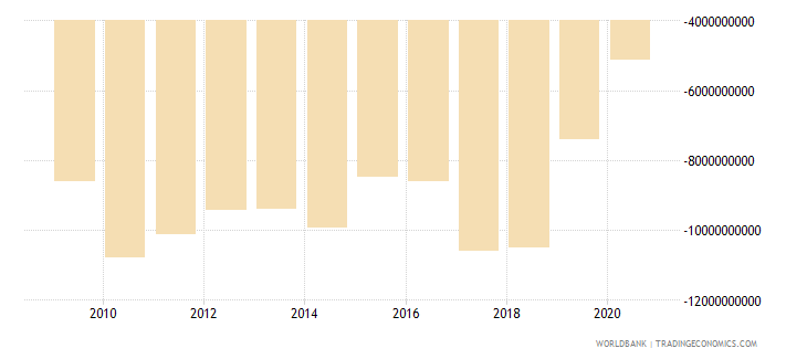 new zealand net income from abroad constant lcu wb data