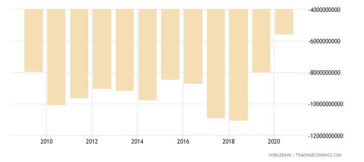 new zealand net income from abroad current lcu wb data