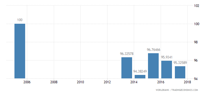 new zealand net intake rate in grade 1 female percent of official school age population wb data