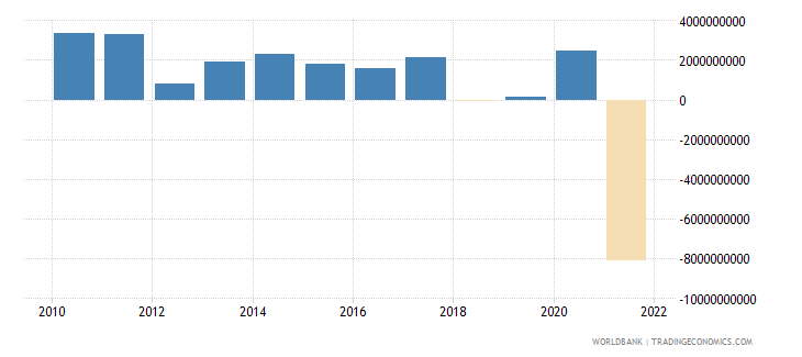 new zealand net trade in goods and services bop us dollar wb data