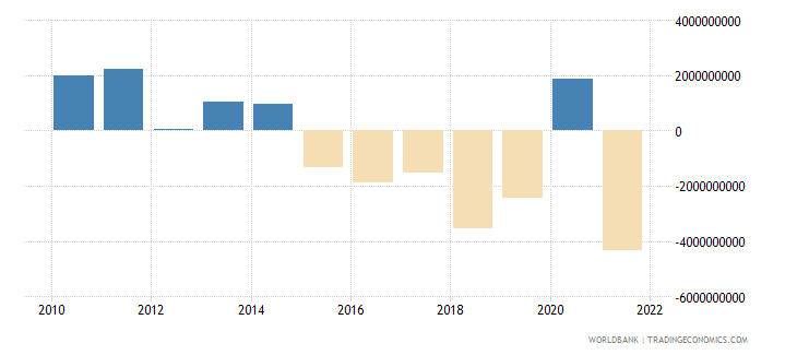 new zealand net trade in goods bop us dollar wb data
