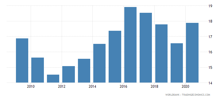 new zealand new business density new registrations per 1 000 people ages 15 64 wb data