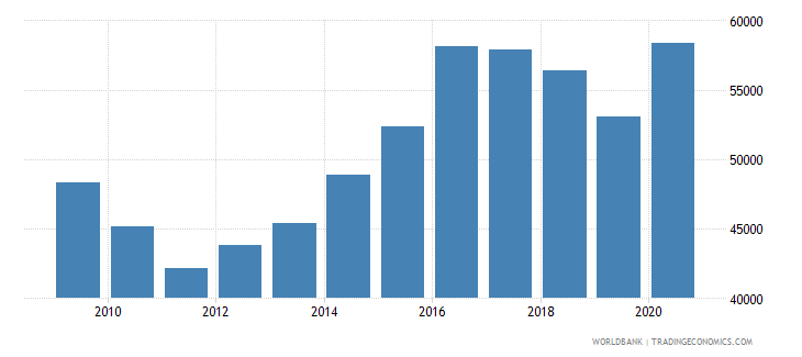 new zealand new businesses registered number wb data