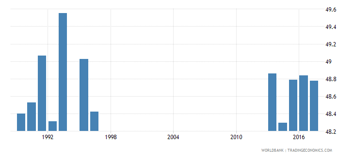 new zealand new entrants to grade 1 of primary education percentage female percent wb data