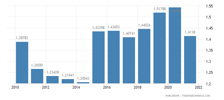 new zealand official exchange rate lcu per us dollar period average wb data