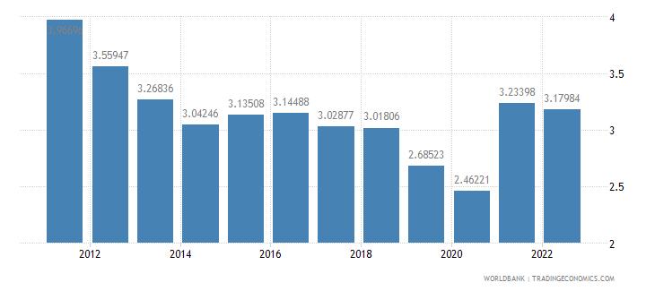 new zealand ores and metals exports percent of merchandise exports wb data