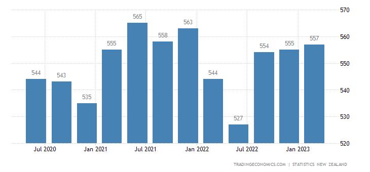 New Zealand Part Time Employment
