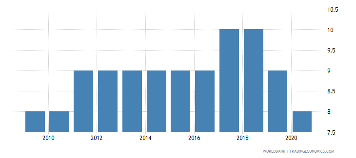 new zealand political stability and absence of violence terrorism number of sources wb data
