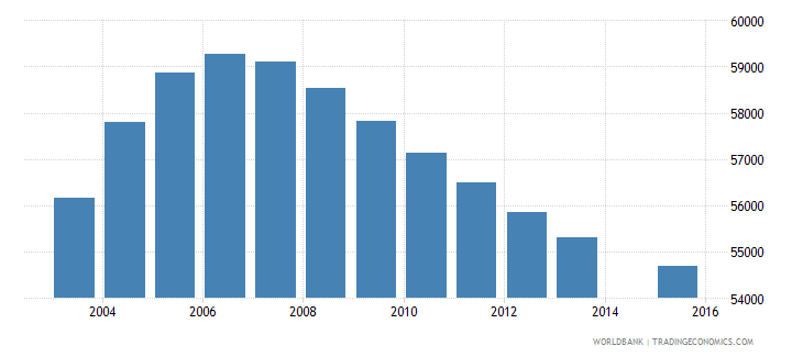 new zealand population age 0 total wb data