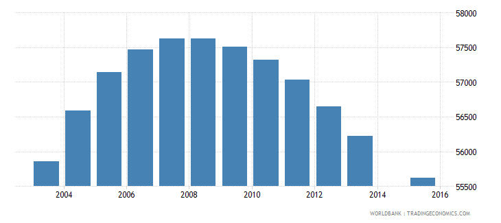 new zealand population age 1 total wb data