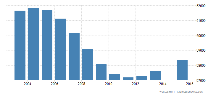 new zealand population age 11 total wb data