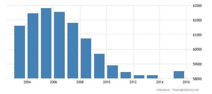 new zealand population age 13 total wb data