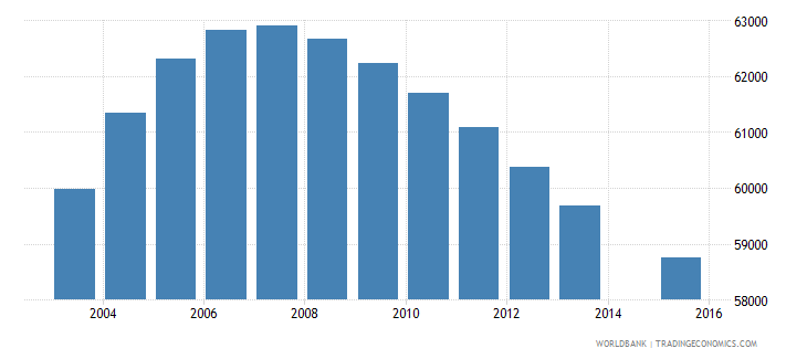 new zealand population age 15 total wb data