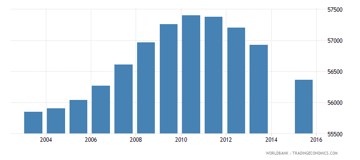 new zealand population age 2 total wb data