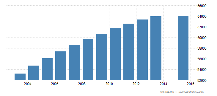 new zealand population age 22 total wb data