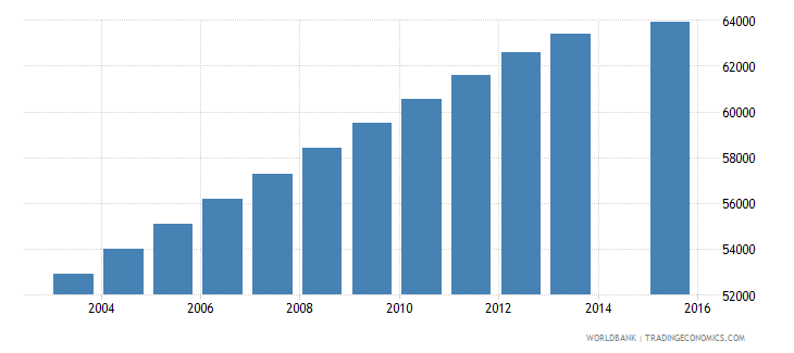 new zealand population age 23 total wb data