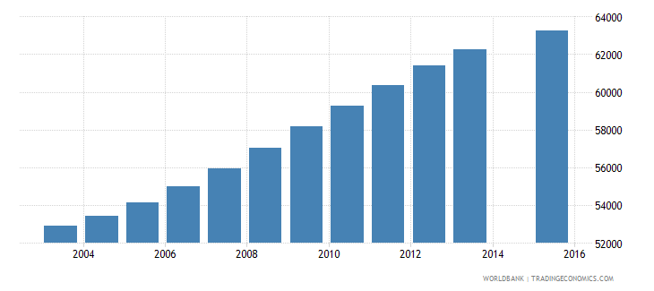 new zealand population age 24 total wb data