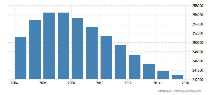 new zealand population ages 11 18 male wb data