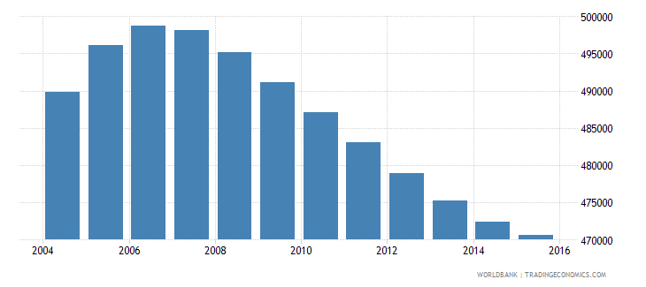 new zealand population ages 11 18 total wb data