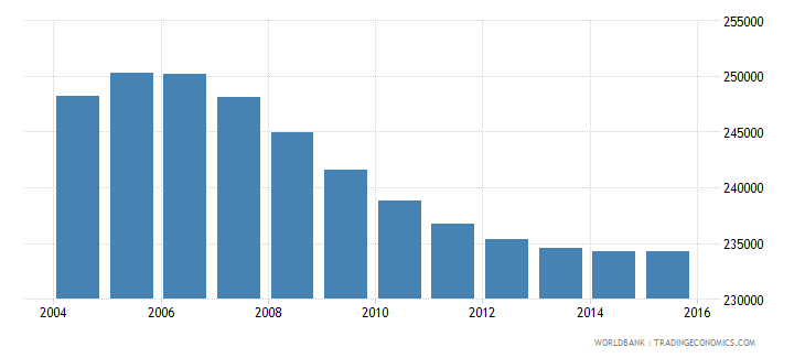 new zealand population ages 12 15 total wb data