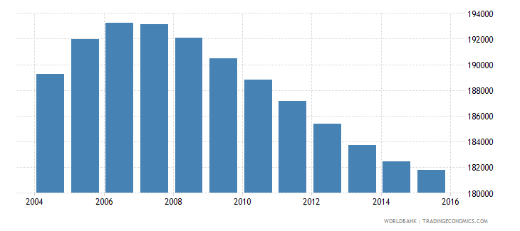 new zealand population ages 12 17 male wb data