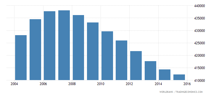 new zealand population ages 12 18 total wb data