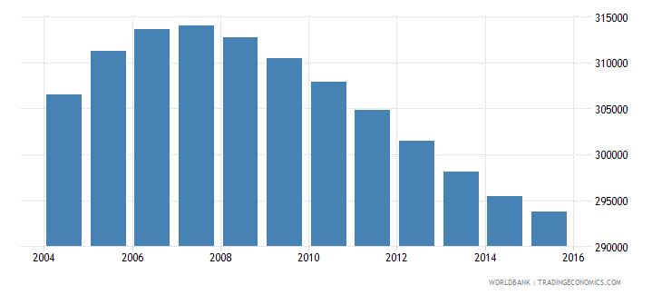 new zealand population ages 13 17 total wb data