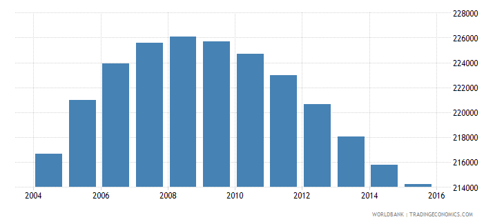 new zealand population ages 13 19 male wb data