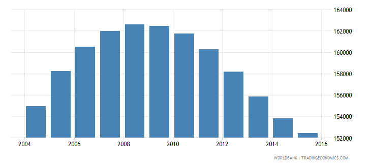 new zealand population ages 14 18 male wb data