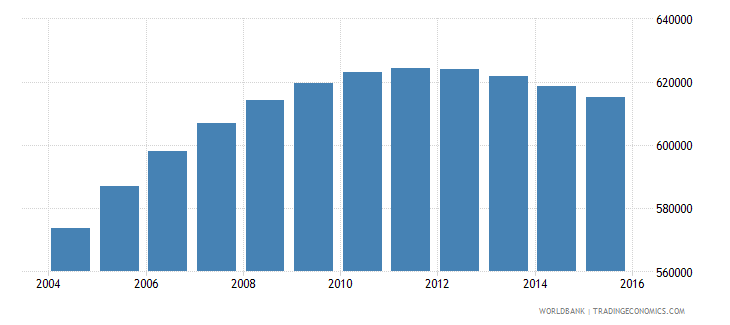 new zealand population ages 15 24 total wb data