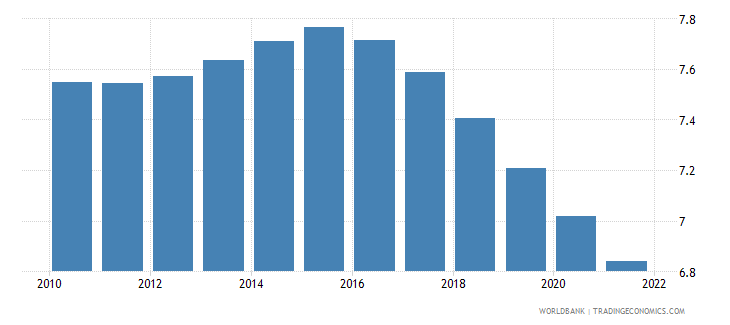 new zealand population ages 20 24 male percent of male population wb data