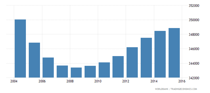 new zealand population ages 5 10 total wb data