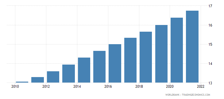 new zealand population ages 65 and above percent of total wb data
