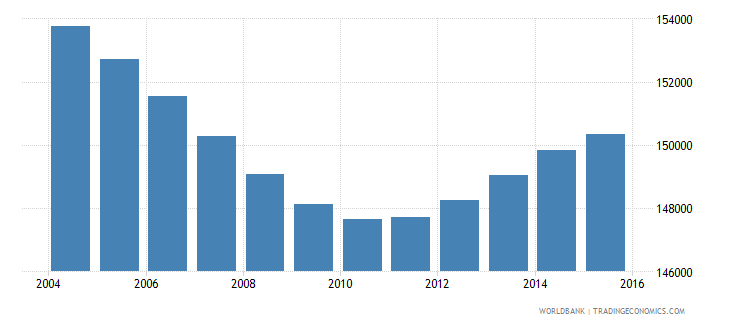 new zealand population ages 7 11 male wb data
