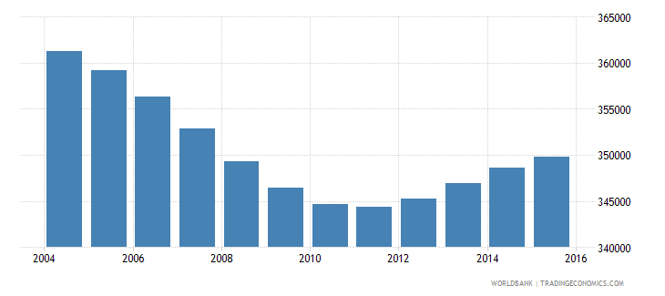 new zealand population ages 7 12 total wb data