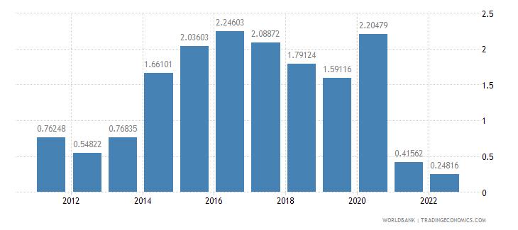 new zealand population growth annual percent wb data