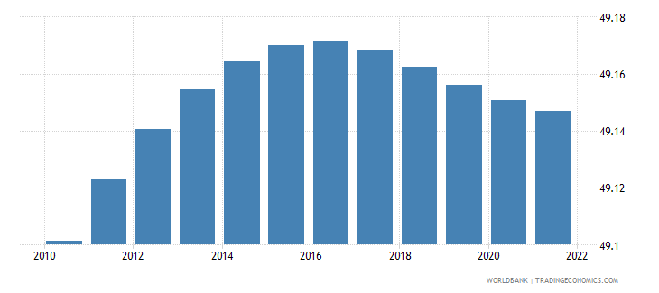 new zealand population male percent of total wb data