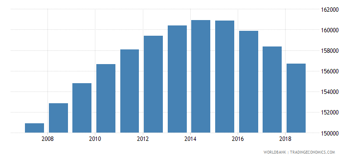 new zealand population of the official age for tertiary education female number wb data