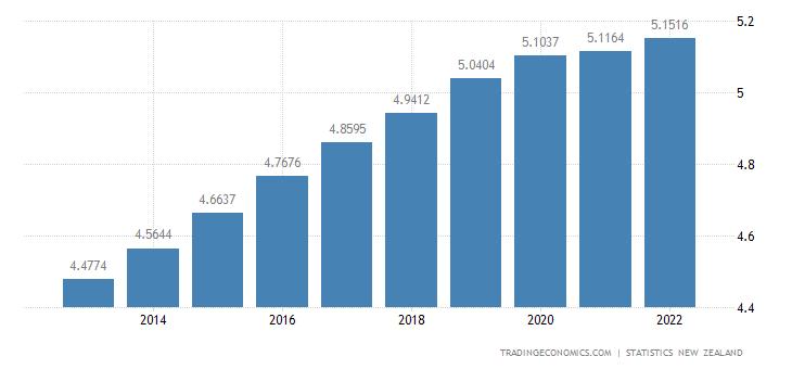 New Zealand Population | 2019 | Data | Chart | Calendar