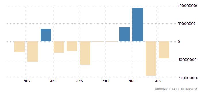 new zealand portfolio investment excluding lcfar bop us dollar wb data