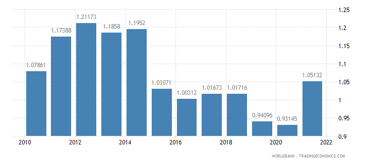 new zealand ppp conversion factor gdp to market exchange rate ratio wb data