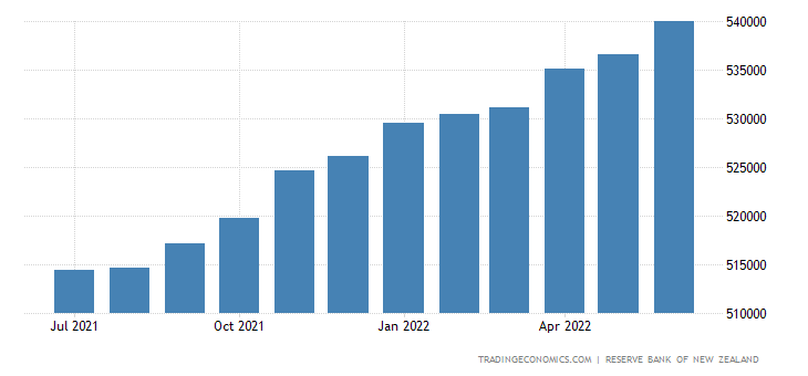 New Zealand Private Sector Credit