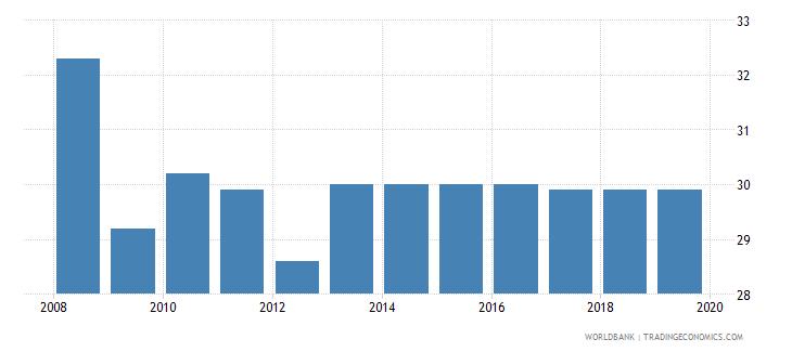 new zealand profit tax percent of commercial profits wb data