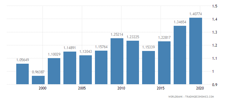 new zealand research and development expenditure percent of gdp wb data