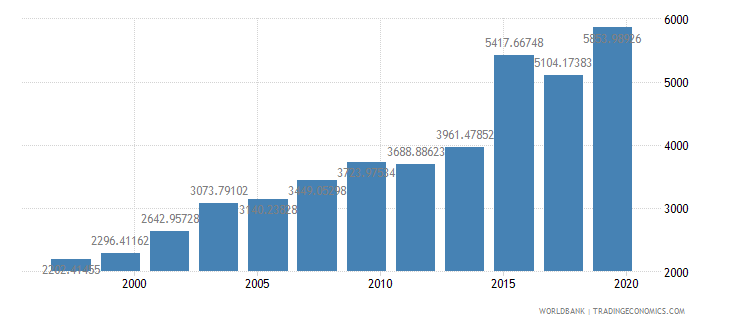 new zealand researchers in r d per million people wb data